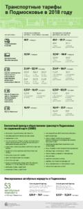 Тарифы на транспорт в Московской области 2018