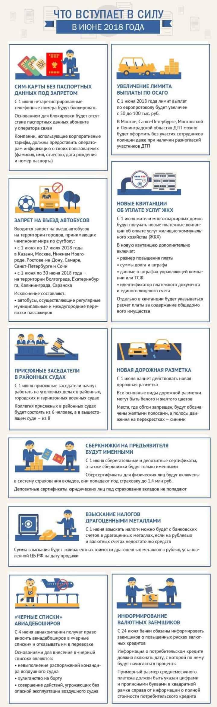 Изменения в законодательстве 1 июня